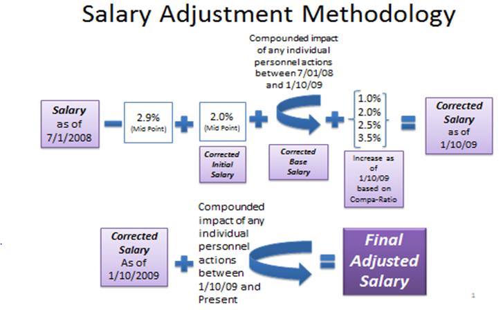FY09 Union Graphic - Salary Adjustment Methodology